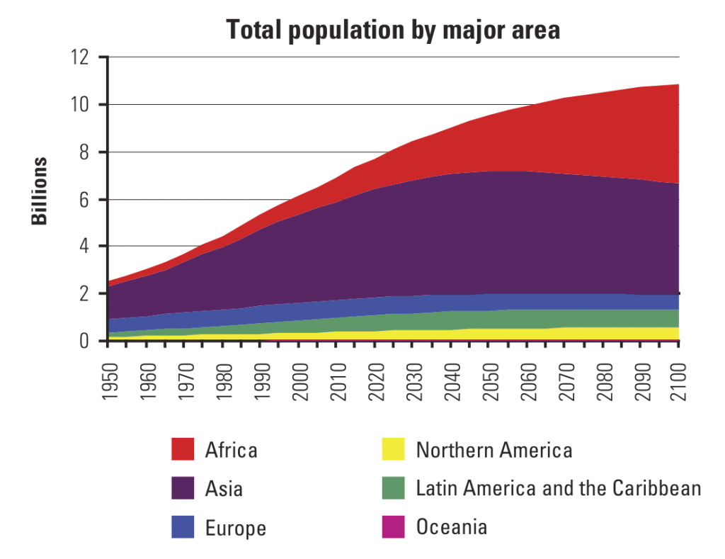 There's gonna be a lot of us. Data from the UN Population Division